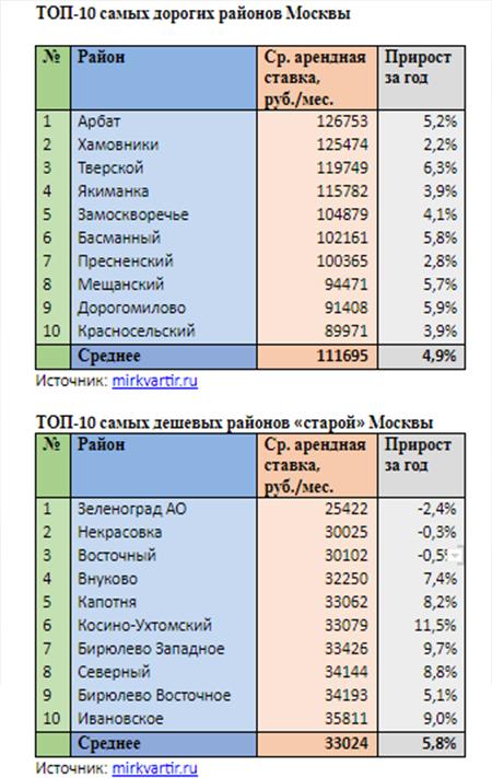 ТОП-10 самых дорогих районов Москвы