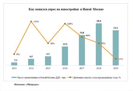как менялся спрос на новостройки в Новой Москве