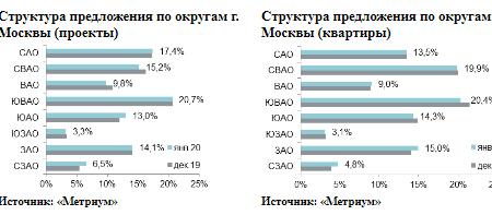 структура предложений по округам москвы
