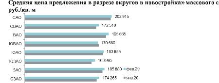 Srednyaya tsena predlozheniya v razreze okrugov v novostroykakh massovogo segmenta,