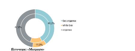 Структура предложения по типу отделки (внутренний – январь 2020 г., внешний круг – февраль 2020г.)