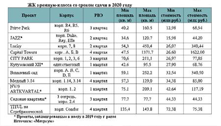 ЖК премиум-класса со сроком сдачи в 2020 году