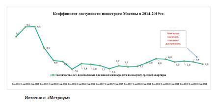 коэффициент доступности новостроек москва