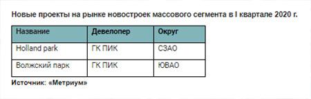 Новые проекты на рынке новостроек массового сегмента в I квартале 2020 г.