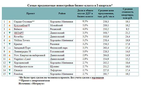 «Метриум»: Самые продаваемые московские новостройки бизнес-класса в I квартале