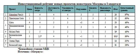 Инвестиционный рейтинг новых проектов новостроек Москвы в I квартале