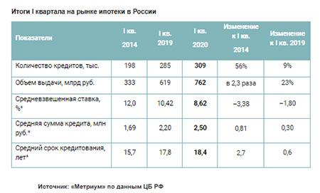 Итоги I квартала на рынке ипотеки в России
