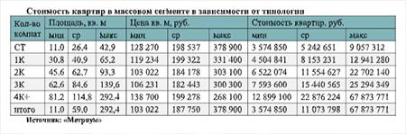 Стоимость квартир в массовом сегменте в зависимости от типологии