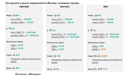 Три кризиса и рынок недвижимости Москвы: основные тренды