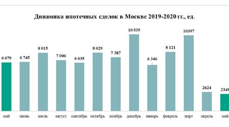 динамика имотечных сделок москвы