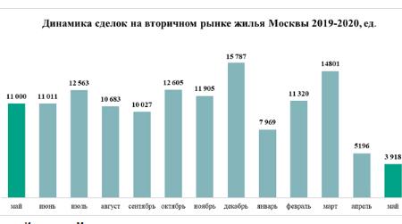 динамика сделок на вторичном рынке москвы
