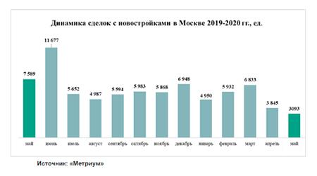 динамика сделок с новостройками москвы