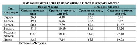 различаются цены на новое жилье в Новой и «старой» Москве