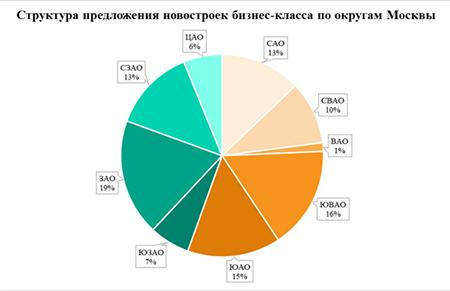 структура новостроек Москвы бизнес класса