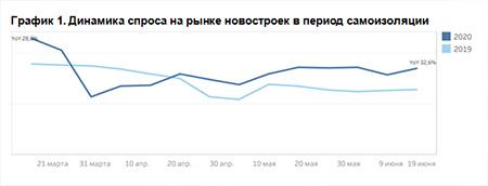 Динамика спроса на рынке новостроек в период самоизоляции