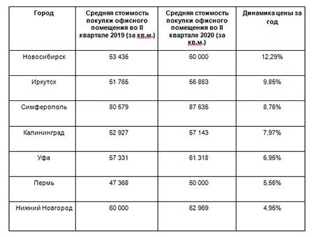 Динамика средней стоимости месячной аренды офисной недвижимости в российских городах (II квартал 2019 — II квартал 2020)