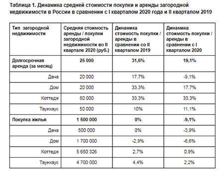 Динамика средней стоимости покупки и аренды загородной недвижимости в России в сравнении