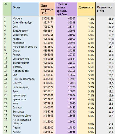 Доходность и окупаемость квартир в регионах