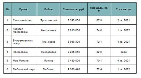 Московские новостройки с трехкомнатными квартирами до 10 млн рублей