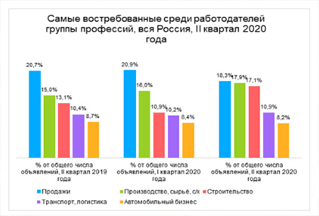 Рейтинг профессий по количеству вакансий по итогам II квартала 2020 в Санкт-Петербурге