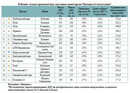 Рейтинг самых продаваемых массовых новостроек Москвы в I полугодии