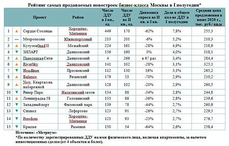 Рейтинг самых продаваемых новостроек бизнес-класса Москвы в I полугодии