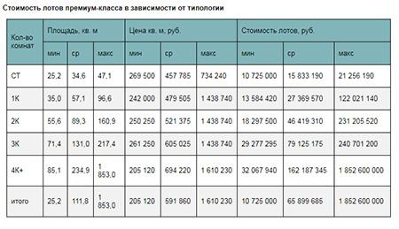 Стоимость лотов премиум-класса в зависимости от типологии