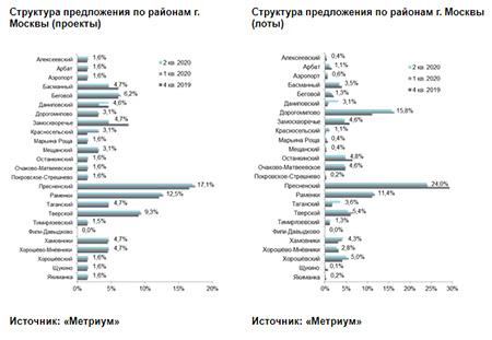 Структура предложения по районам г. Москвы