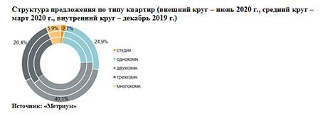 «Метриум»: Итоги I полугодия на рынке новостроек бизнес-класса Москвы