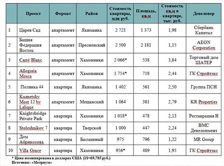 Топ-10 самых дорогих квартир в новостройках элитного класса в Москве