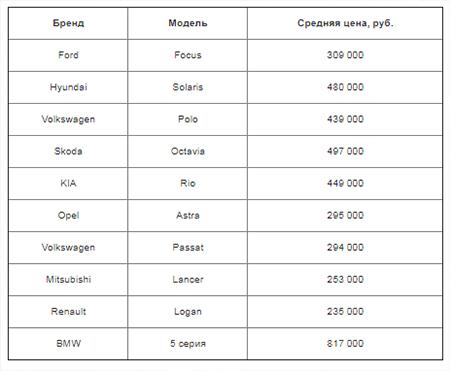 Топ-5 самых продаваемых брендов, Ленинградская область, II квартал 2020 года