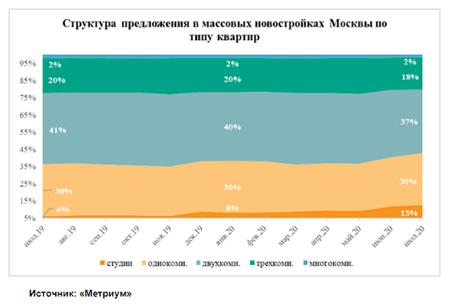 «Метриум»: Доля студий в массовых новостройках Москвы достигла максимума
