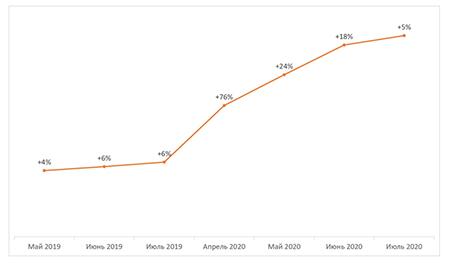 Прирост активности соискателей, связанной с удаленными вакансиями, вся Россия