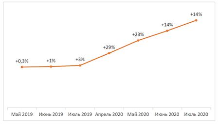 Прирост числа удаленных вакансий, вся Россия