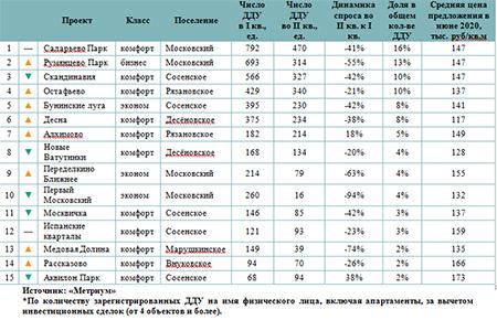 Рейтинг самых продаваемых новостроек Новой Москвы в I полугодии