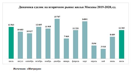 Рынок жилья в Москве приходит в норму