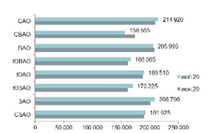 Средняя цена предложения в разрезе округов в новостройках