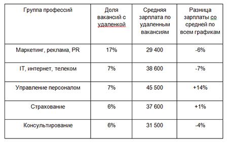 Топ-5 сфер, где больше всего удаленных вакансий, июль 2020, вся Россия