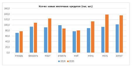 Банки в августе увеличили выдачу ипотечных кредитов на 31%