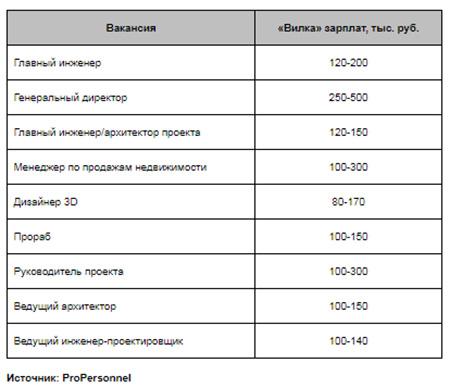 Примеры зарплат в недвижимости и строительстве на условиях полной занятости