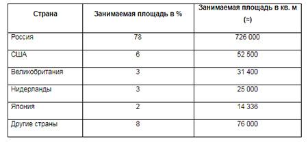 Профиль арендаторов ММДЦ «Москва-Сити» по стране происхождения