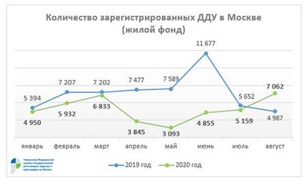 Рекордное число ДДУ в жилом фонде столицы зарегистрировано в августе