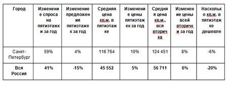 Рынок пятиэтажек, Санкт-Петербург и Россия