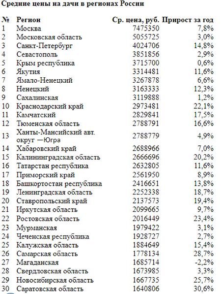 Средние цены на дачи в регионах России