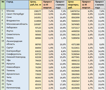 Цены на новостройки в городах России