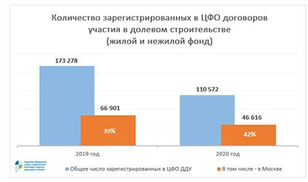 В ЦФО свыше 40% зарегистрированных ДДУ оформляется в Москве