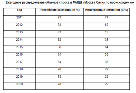 Ежегодное распределение объемов спроса в ММДЦ «Москва-Сити» по происхождению