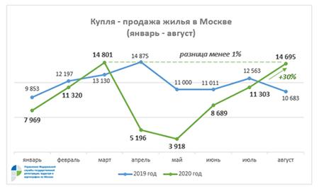 купля продажа жилья в москве