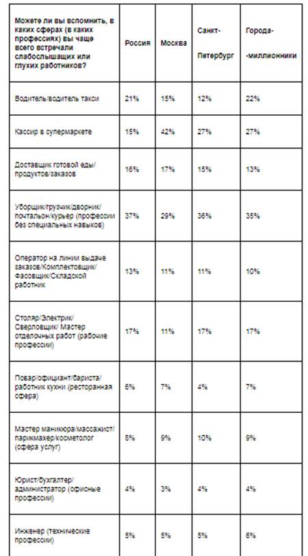 Авито Работа: больше половины жителей Санкт-Петербурга готовы работать с неслышащими коллегами