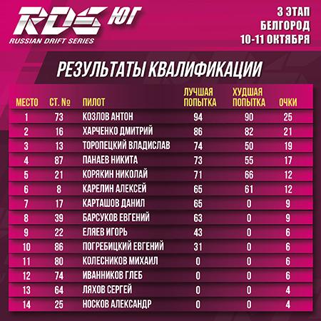 Антон Козлов стал победителем 3 этапа RDS Юг